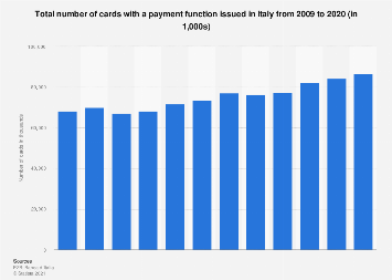 Number of cards with a payment function in Italy 2009-2017
