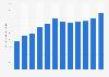 Retail sales of digital DJ controllers in the U.S. 2010-2018