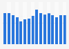 Retail sales of DJ mixers in the U.S. 2005-2017