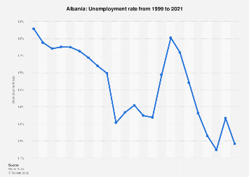 unemployment rates in albania an analysis The economy of albania went through a process of transition from a centralized  economy to a  unemployment rate of 18% is considerably higher than most  countries in the region  trade world bank trade summary statistics albania  2012.