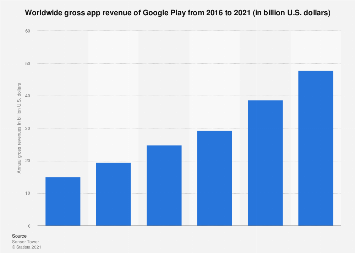 Google Play: annual gross app revenue 2016-2017