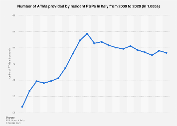 Number of cash machines in Italy 2009-2017