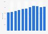 Festo - Anzahl der Mitarbeiter bis 2018
