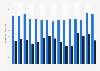 Publishing revenue of Hubert Burda Media 2006-2017