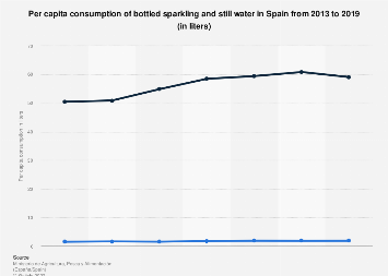 Per capita consumption of bottled water in Spain 2013-2016, by type