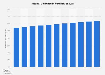 Urbanization in Albania