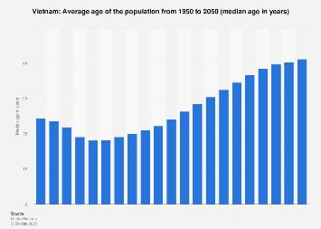 Median age of the population in Vietnam 2015