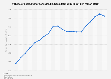 Consumption volume of bottled water in Spain from 2000 to 2018