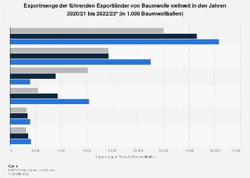 Exportmenge der führenden Exportländer von Baumwolle weltweit 2017/18