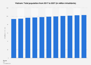 Total population of Vietnam 2024