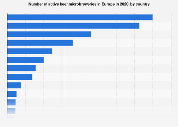 European beer microbreweries by country 2017