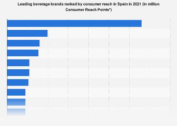 Leading beverage brands in Spain 2016