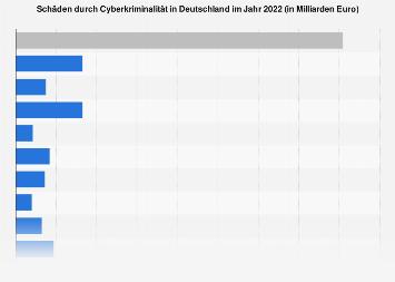 Schäden durch Computerkriminalität in Unternehmen in Deutschland bis 2017