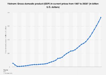 Vietnam - gross domestic product (GDP) 2024 | Statista