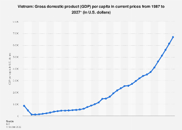 Gross domestic product (GDP) per capita in Vietnam 2024*