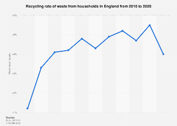 Household rates of recycling in England 2000-2018