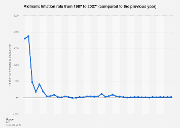 Inflation rate in Vietnam 2022*