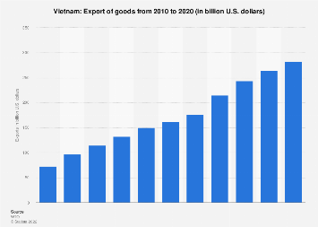 Export of goods from Vietnam 2017