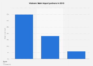 Most important import partners of Vietnam 2017