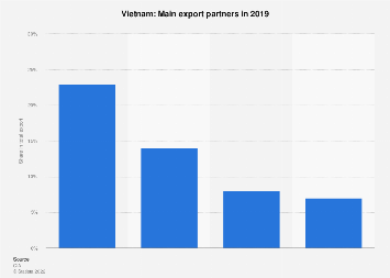 Most important export partner countries for Vietnam in 2017