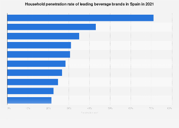 Leading beverage brands by penetration rate in Spain in 2016
