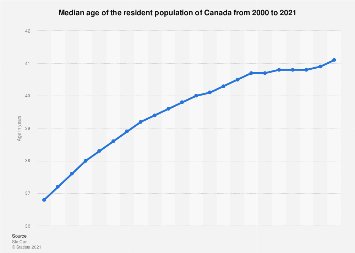 Canada - median age of the resident population 2000-2017