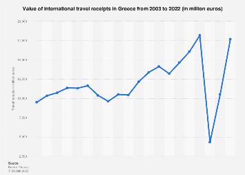International travel receipts in Greece 2003-2017