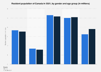 Canada Population By Gender And Age 2020 Statista
