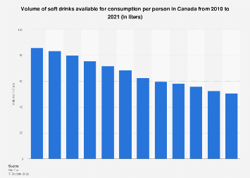 Volume of soft drinks available for consumption per person in Canada 2010-2017