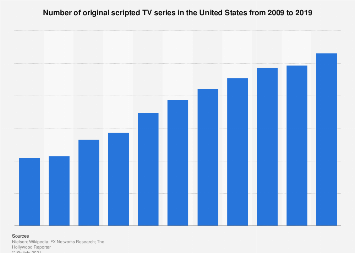 Number of scripted TV series in the U.S. 2009-2018
