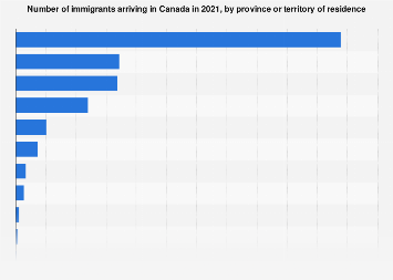 Number of immigrants in Canada, by province 2017