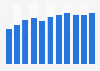 Canada net advertising media volume 2003-2015