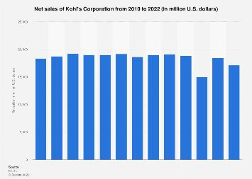 Net Sales Of The Kohl S Corporation 2010 2019 Statista