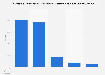 Marktanteile der führenden Hersteller von Energy Drinks in ...