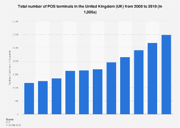 Number of POS terminals in the United Kingdom (UK) 2009-2017