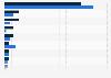 Beliebteste Apotheker/Drogisten in der Schweiz in der Schweiz 2013 (nach Chroniker)