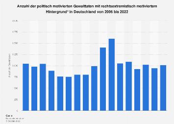 Rechtsextremismus: Rechtsextremistische Gewalttaten in Deutschland bis 2017