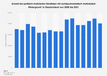 Rechtsextremismus: Rechtsextremistische Straftaten in Deutschland bis 2017