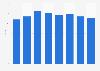 Geflogene Sitzplatzkilometer von Air Berlin bis 2016