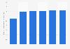 Aktiv Versicherte der betrieblichen Altersversorgung in Deutschland bis 2015