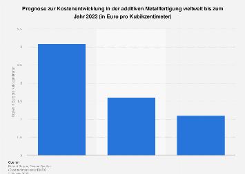 Additive Metallfertigung - Prognose zur Kostenentwicklung weltweit bis 2023