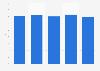 Umsatz je angebotenem Sitz-Kilometer von Air Berlin bis 2016
