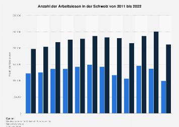 Arbeitslosenzahl in der Schweiz bis 2017