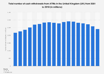 Number of cash withdrawals in the United Kingdom (UK) 2001-2016