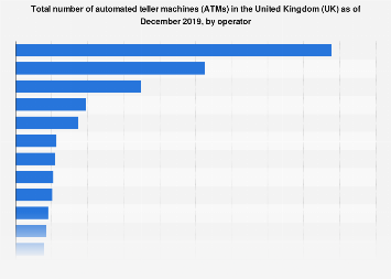 Number of cash machines in the United Kingdom (UK) in 2017, by operator