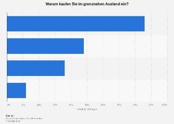 Gründe der Schweizer für Einkäufe im grenznahen Ausland 2019