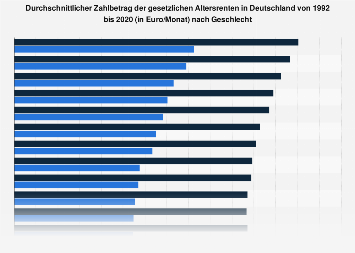 Monatlicher Zahlbetrag der Altersrenten in Deutschland nach Geschlecht bis 2016