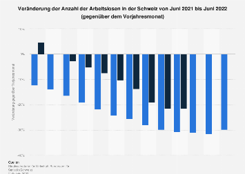 Veränderung der Arbeitslosenzahl in der Schweiz nach Monaten bis Mai 2018