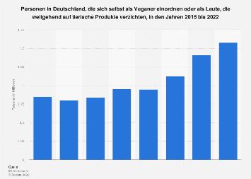 Umfrage in Deutschland zur Anzahl der Veganer bis 2019