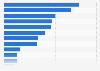 Umfrage zur Nutzung des Internets als Gesundheitsmedium 2015